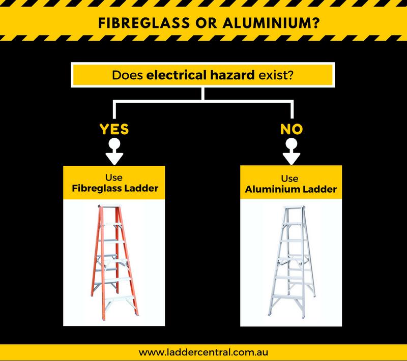 Fibreglass or Aluminium Ladders?